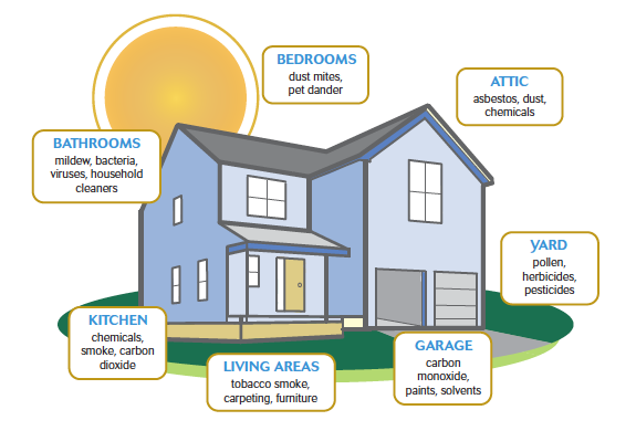 Indoor Air Quality - Northern Colorado Energy SolutionsNorthern ...